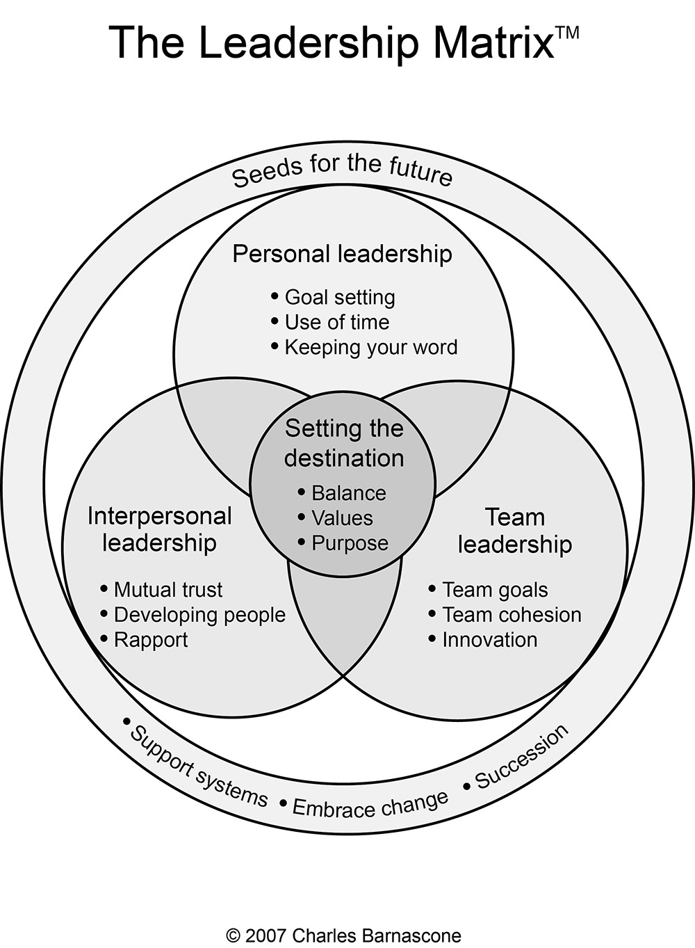 Leadership Matrix
